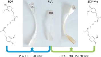 Ferulic acid derivatives used as biobased powders for a convenient plasticization of polylactic acid in continuous hot-melt process